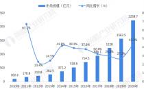深度分析!十张图了解2021年中国数据中心行业发展趋势