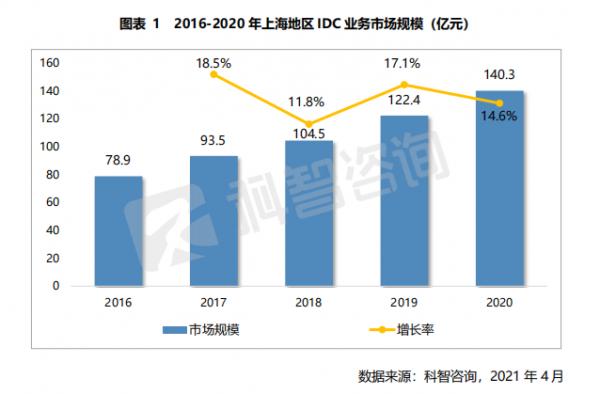 2016—2020年上海地区IDC业务市场规模