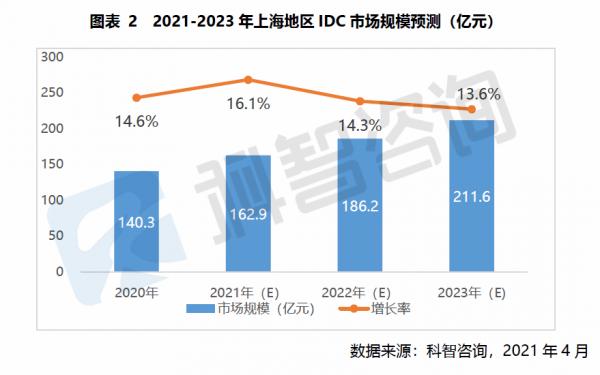 2021—2023年上海地区IDC市场规模预测