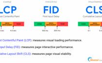 Core Web Vitals和Mobile-First Indexing来袭,中国跨境电商平台的Web性能优化之道