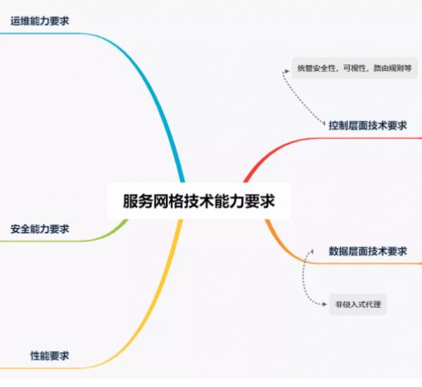 分布式应用架构通用技术能力要求 第4部分:服务网格平台