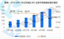 北京IDC市场增长率6年来首次低于20% 《2020—2021年北京及周边地区IDC市场研究报告》发布