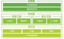 革故鼎新:企业数字化转型繁荣互联网生态建设,驱动ICT设施升级