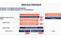 2021可信云大会 | 保险行业四项云计算系列标准即将发布!