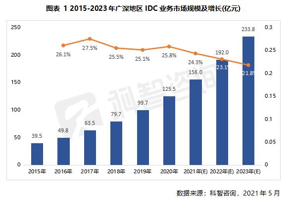 2015—2023年广深地区IDC业务市场规模及增长