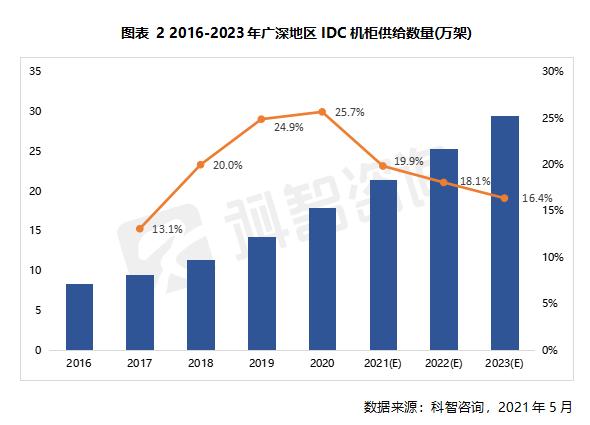 2016—2023年广深地区IDC机柜供给数量