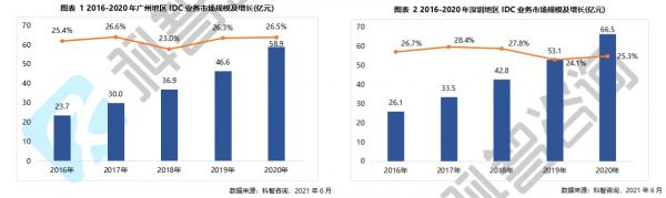2016-2020广深IDC业务市场规模及增长(科智咨询报告)