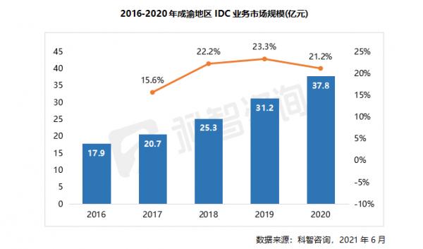 2016—2020年成渝地区IDC业务市场规模(成渝报告)