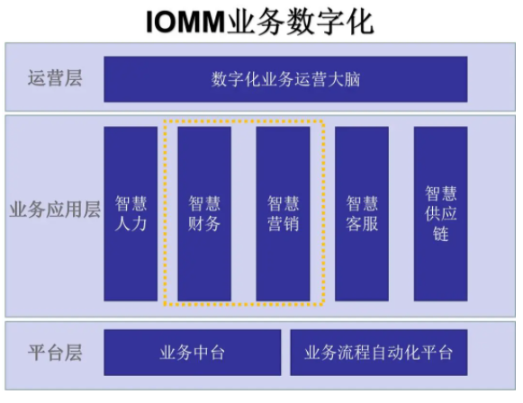IOMM业务数字化