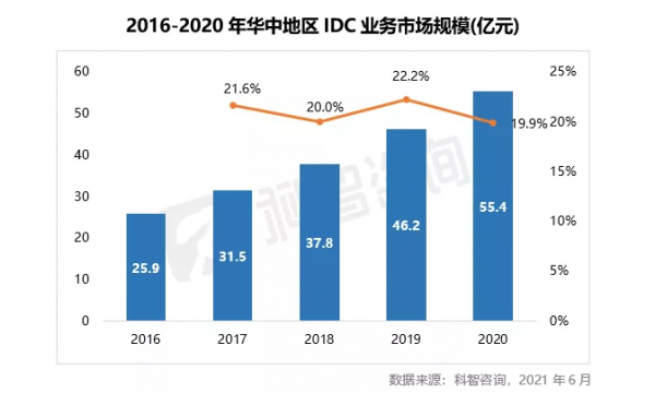 2016—2020年华中地区IDC业务市场规模(科智咨询报告)