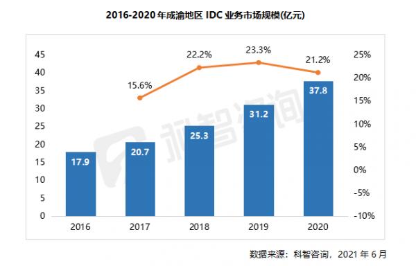 2016—2020年成渝地区IDC业务市场规模(科智咨询成渝报告)