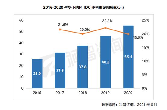 2016—2020年华中地区IDC业务市场规模(科智咨询 华中报告)