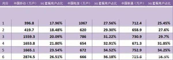 1-6月5G套餐用户净增及5G套餐用户占比(渗透率),来源:运营商6月数据