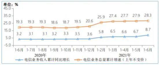 图:2020-2021年1-6月电信业务收入和电信业务总量累计增速