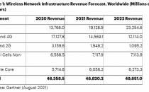 Gartner预测:2021年全球5G网络基础设施收入将增长39%