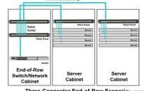 数据中心综合布线时,使用交叉连接和互连的好处?