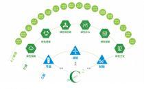 """预计节电58.7亿度 中国移动数据中心""""碳中和""""这样做"""