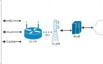 5G CPE传输性能提升研究与实现
