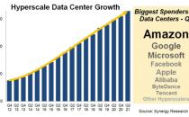 2021年Q2:全球超大规模数据中心数量增至659个
